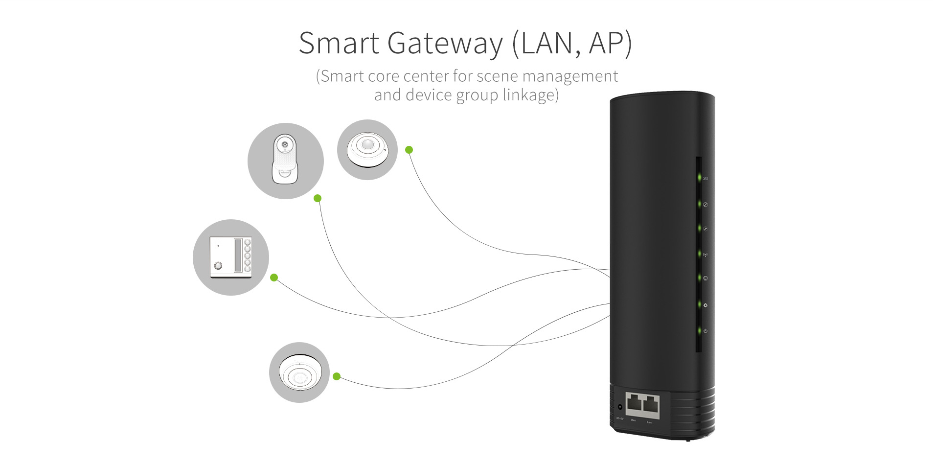 Smart gateway - LAN and App